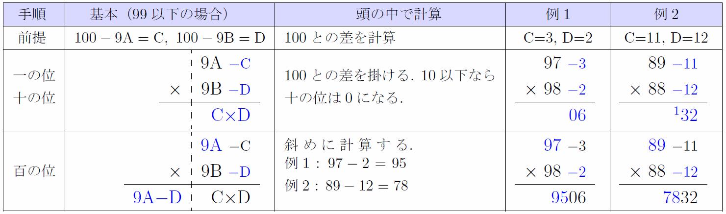 radix100-1
