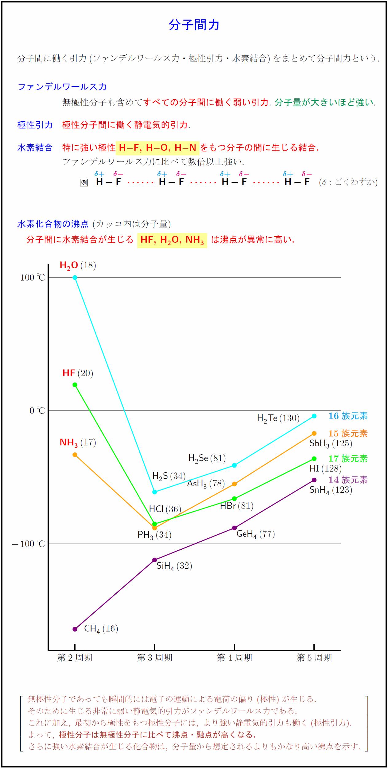 intermolecular-force