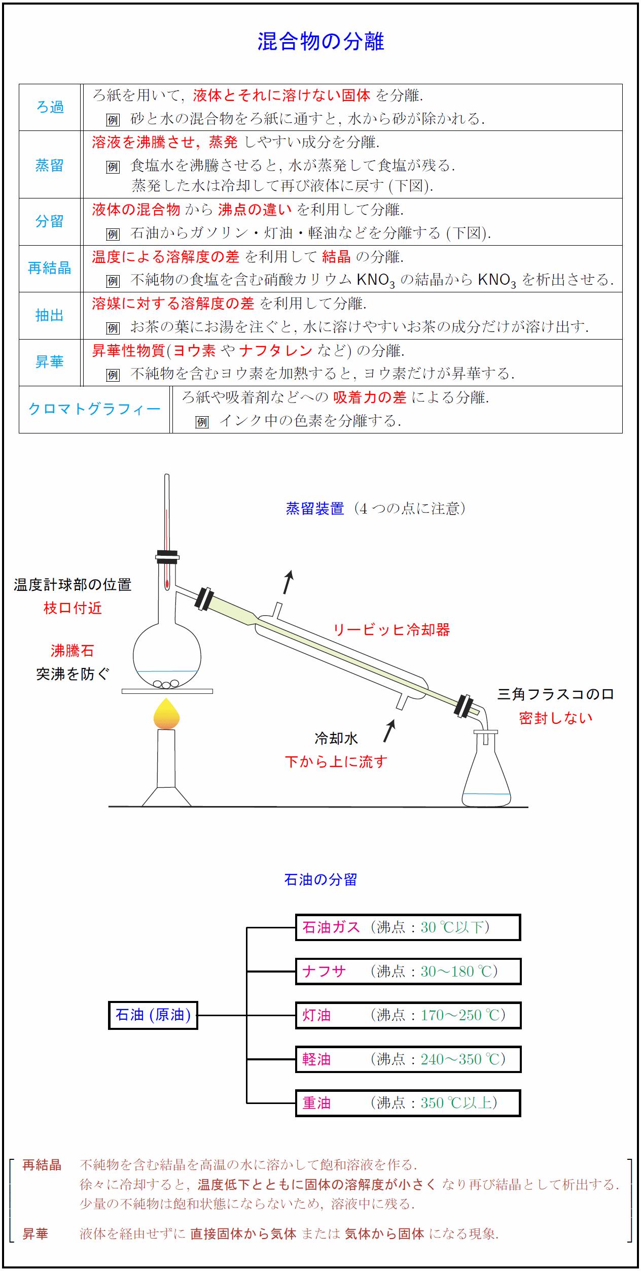 mixture-separation