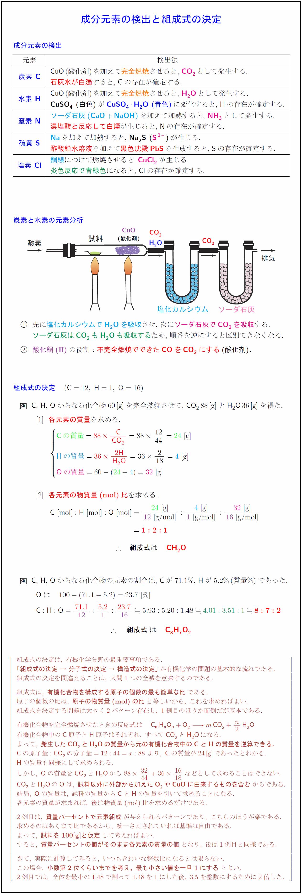 composition-formula