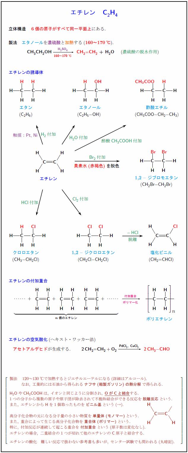 エチレン C2H4 (最も基本的なアルケン)