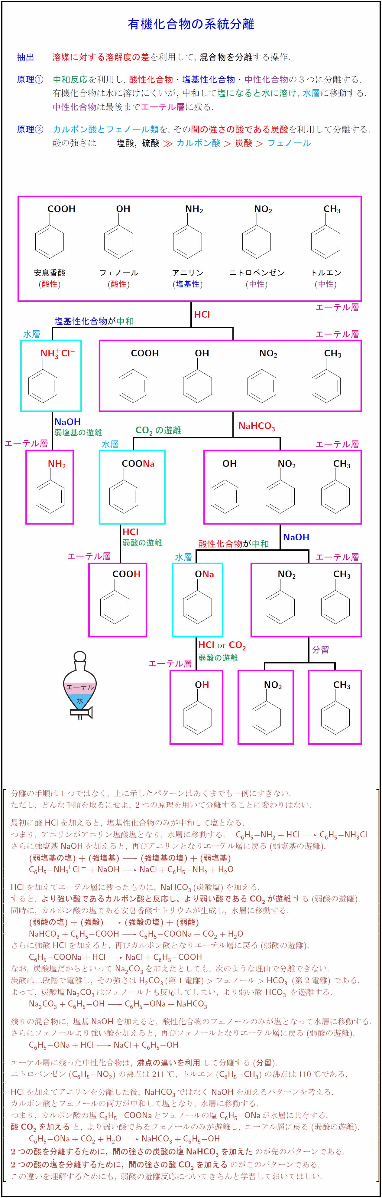 system-separation