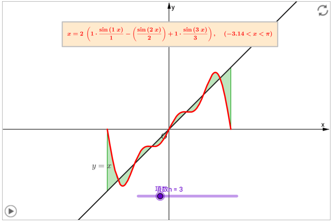 g-fourierseries