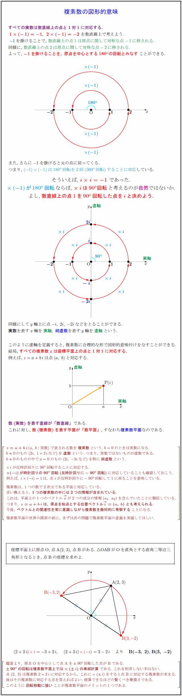 complex-plane