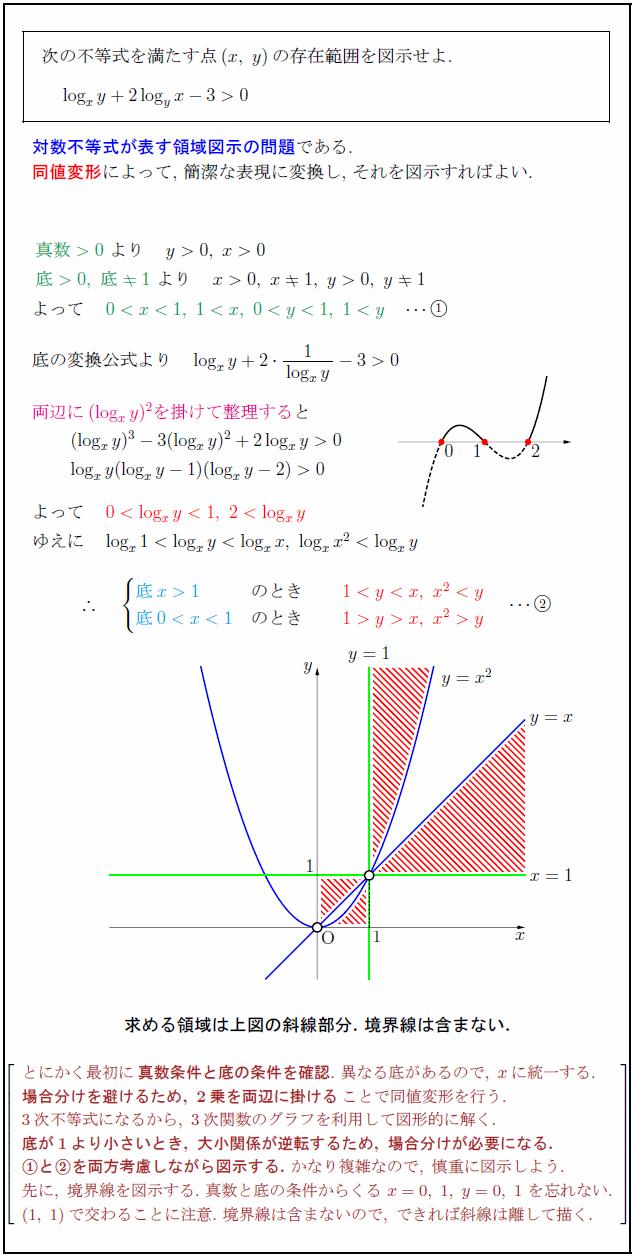 logarithm-inequality-area