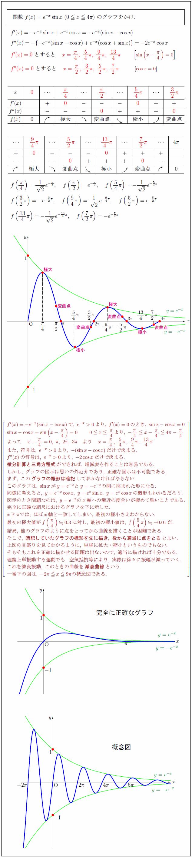 decay-curve