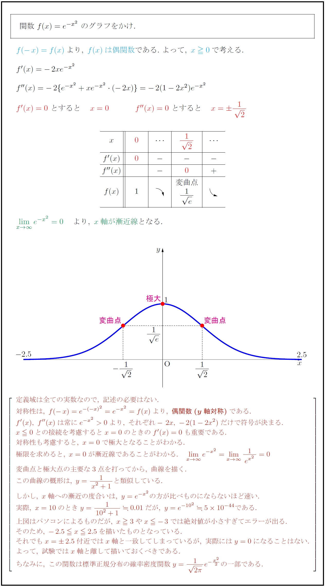 指数関数④ y\u003de\u003csup\u003e,x\u003csup\u003e2\u003c\/sup\u003e\u003c\/sup\u003eのグラフ(正規分布曲線もどき)