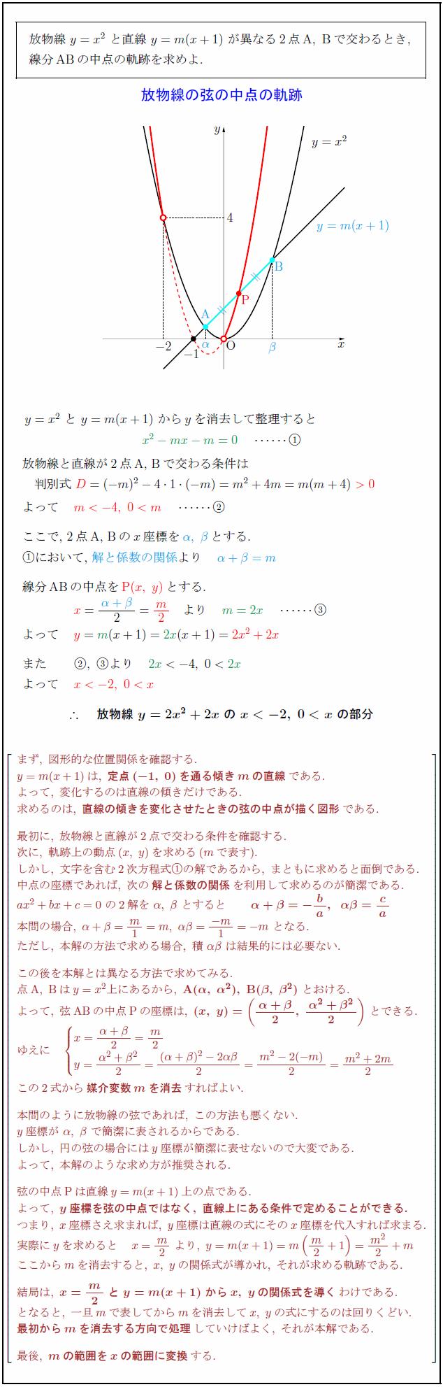 parabola-chord