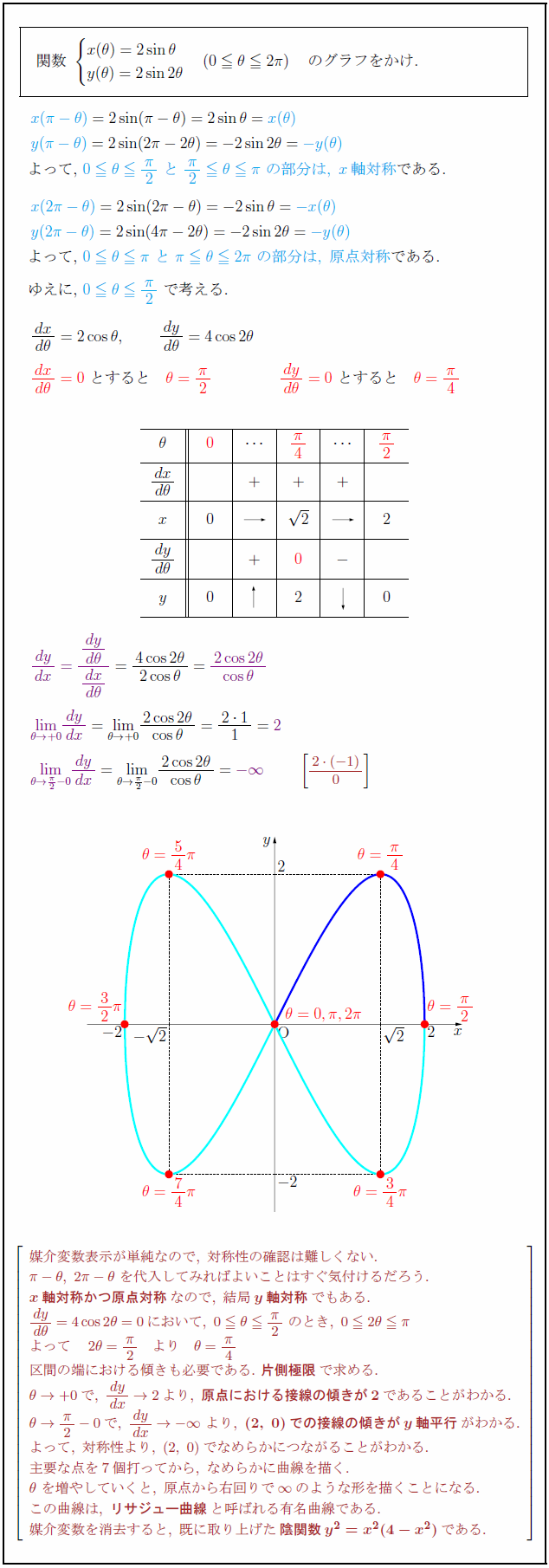 lissajous-curve2