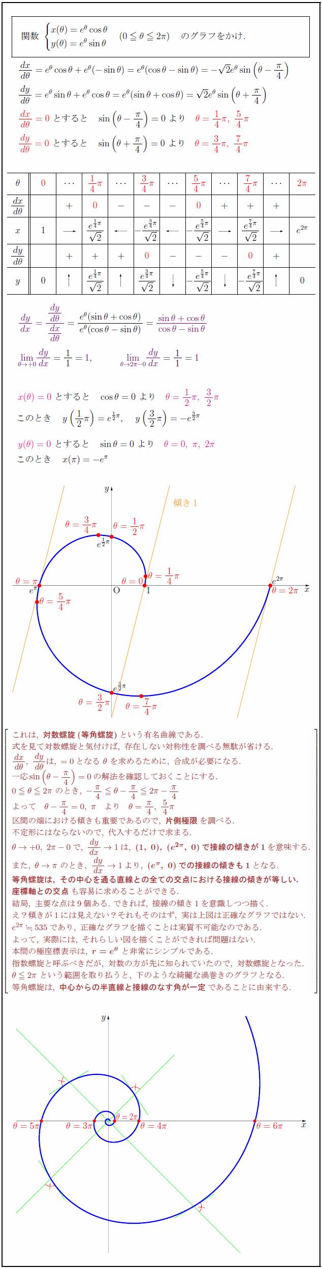 logarithmic-spiral