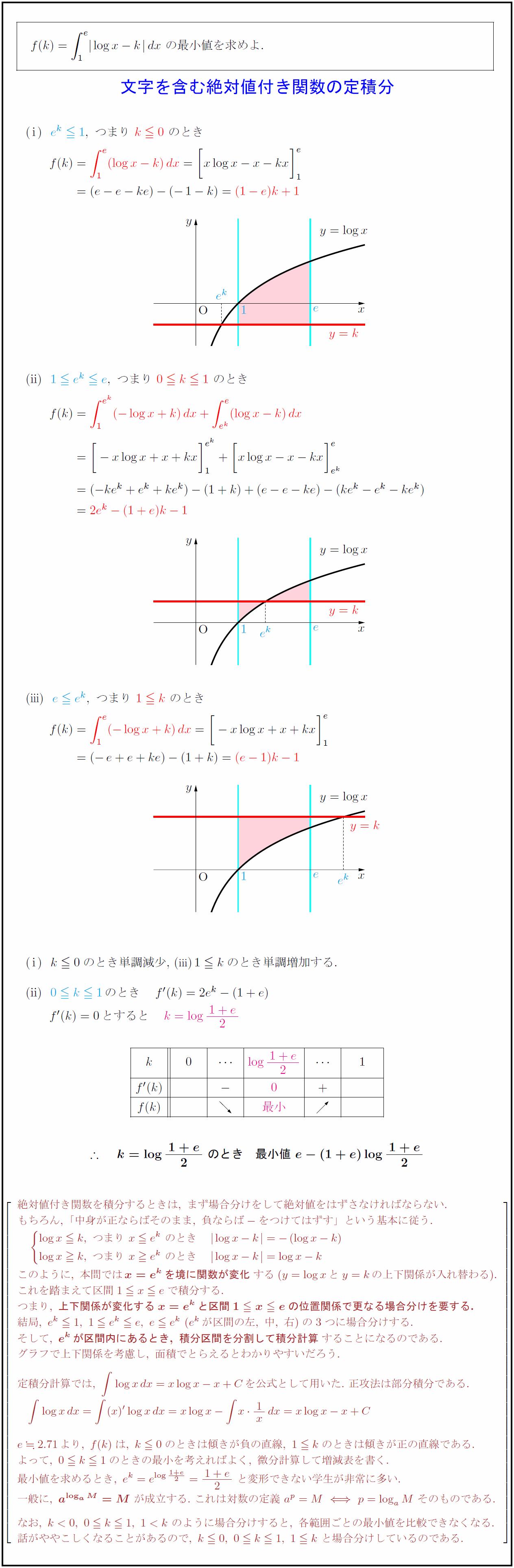 高校数学Ⅲ】文字を含む絶対値付き関数の定積分∫|logx-k|dxの最小値 ...