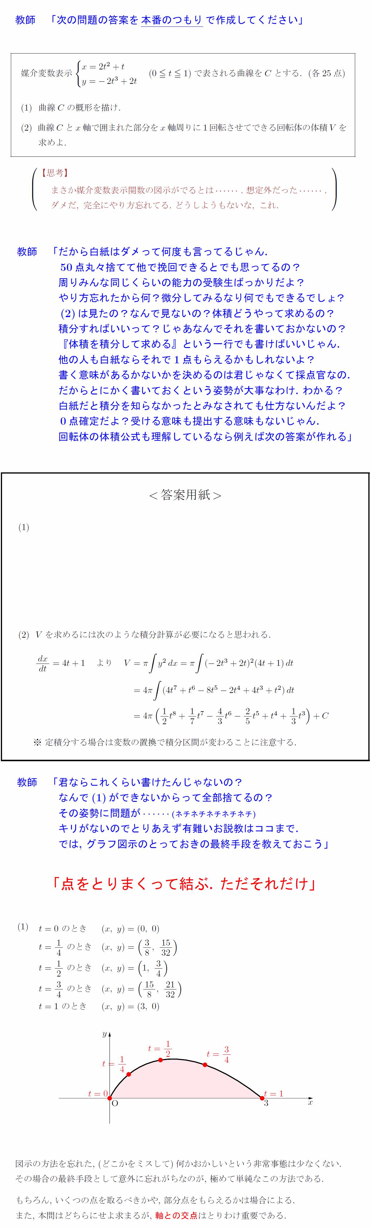 kijyutu-graph