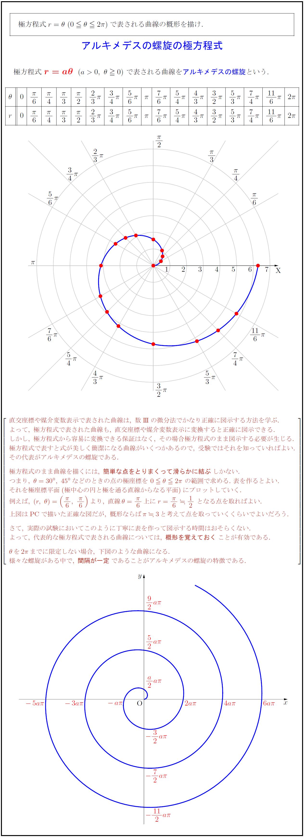 高校数学Ⅲ】アルキメデスの螺旋の極方程式 r=θ | 受験の月