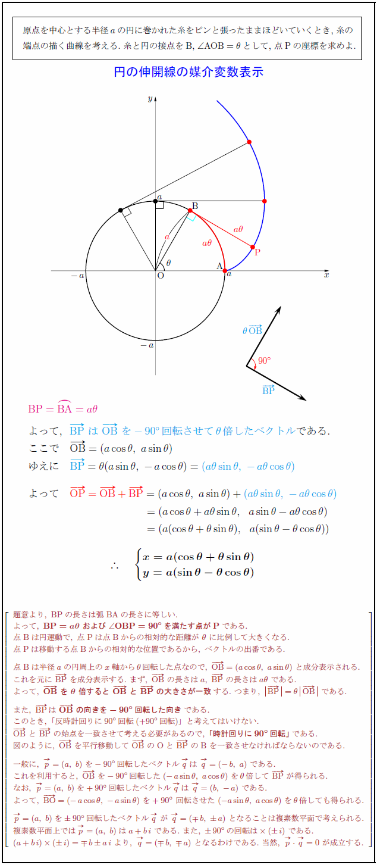 involute-circle-parametric-representation