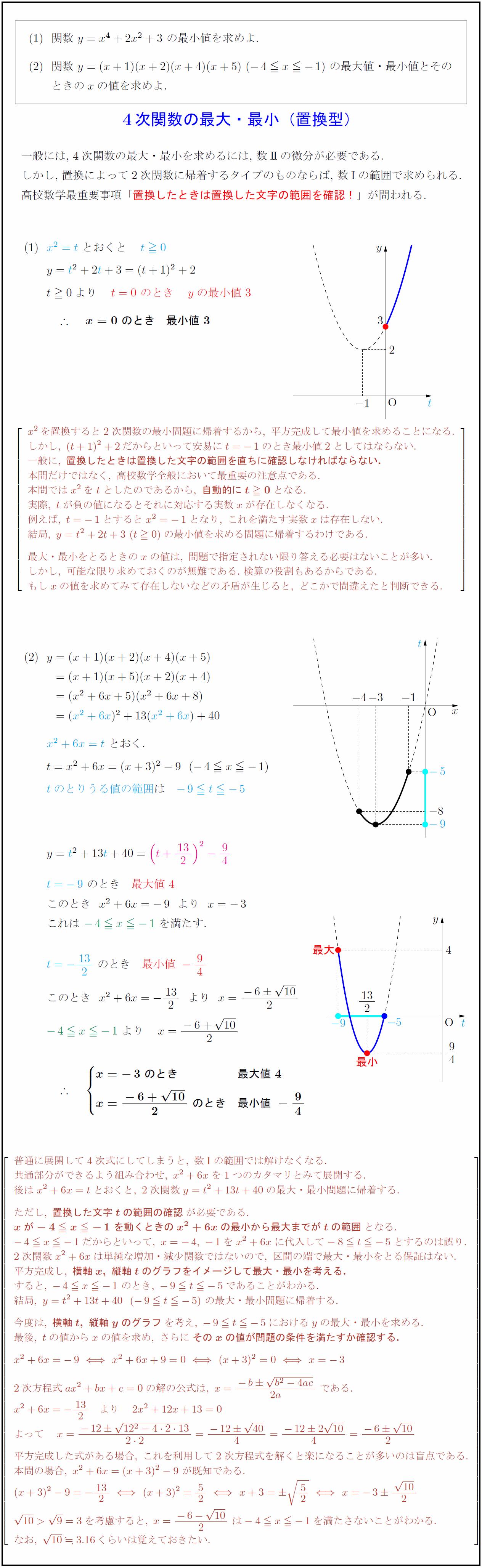 高校数学Ⅰ】4次関数の最大・最小(置換型) | 受験の月