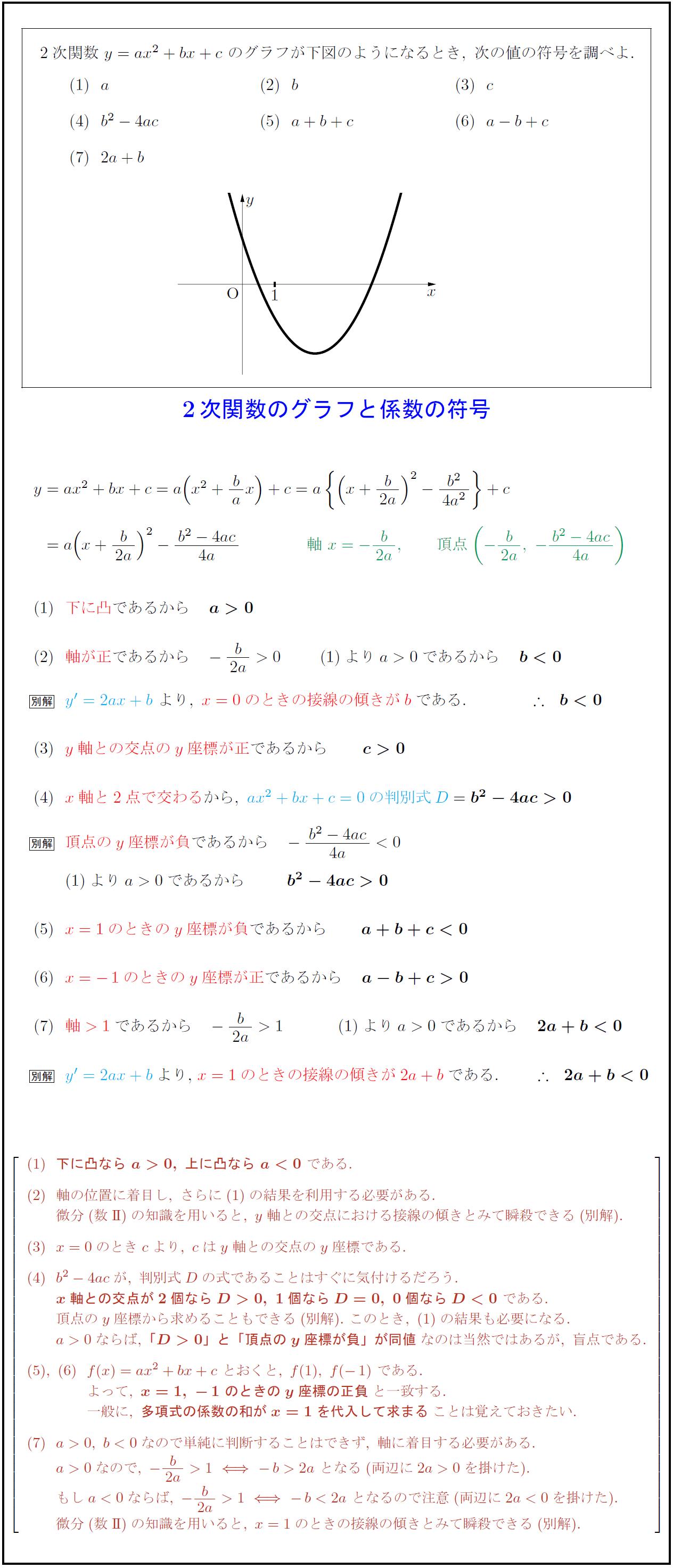 化学式_【高校数学Ⅰ】2次関数のグラフy=ax²+bx+cの係数の符号 | 受験の月