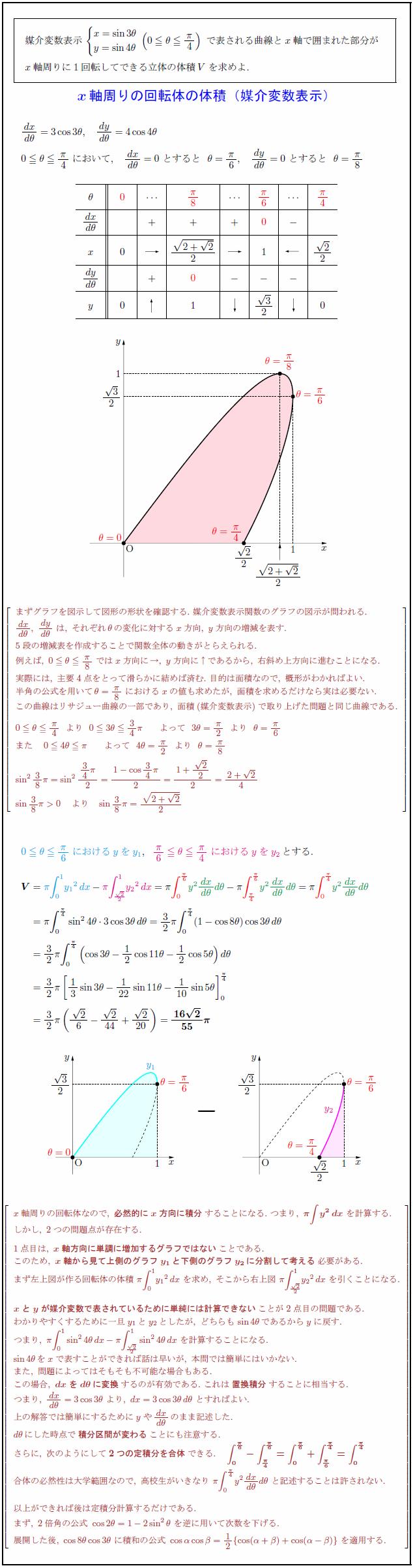 volume-parametrization